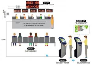 Wholesale Floor Stand Multifunctional and Multiple Counters Queue Management Ticketing System from china suppliers