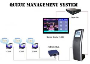 Wholesale SX-QTK171 220V Hospital Clinic pharmacy Qms Queue Management System from china suppliers