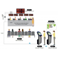 LCD Touch Screen Queue Management System with Software