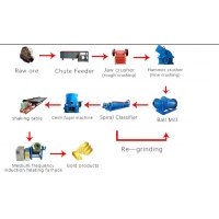 Wholesale Gravity Separation Plant Ball Mill Concentrator Ore Dressing Equipment from china suppliers