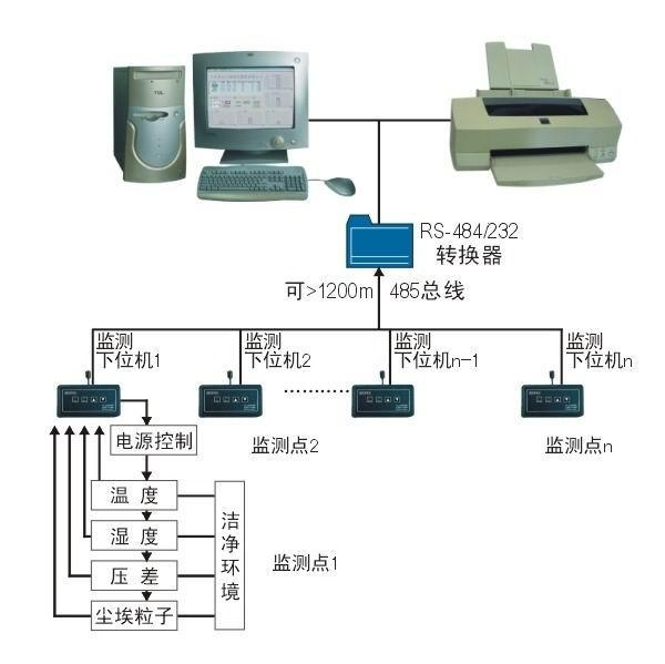 Environment Monitoring System : Clj c multipoint clean environment monitoring system of
