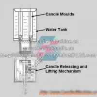 Wholesale Working Principles of Manual Candle Making Machines from china suppliers